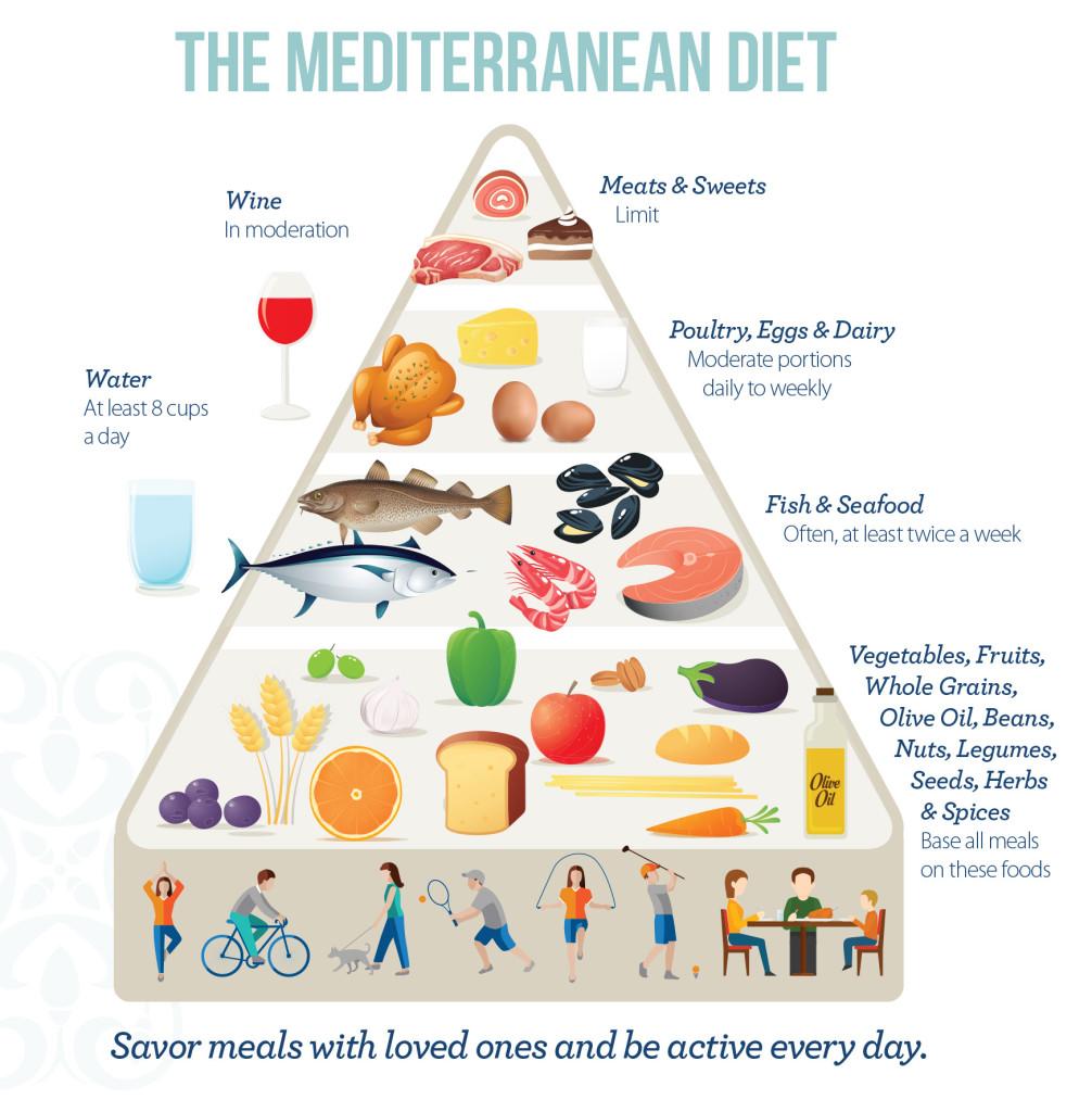 Mediterraan dieet gezond mager smakelijk en perfect voor itali liefhebbers de smaak van - Zoals mediterrane ...